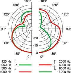 Hypercardioid pickup pattern